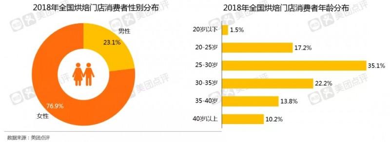 转载《2019年中国烘焙门店市场报告(美团)》