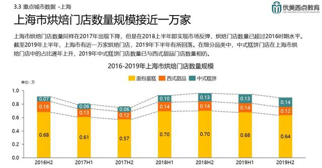 转载《2020年中国烘焙市场报告 - 焙烤协会》